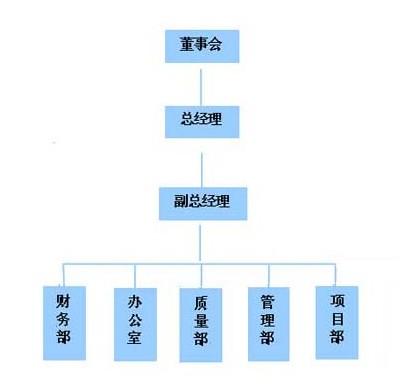 物业公司组织架构; 物业公司组织架构图;